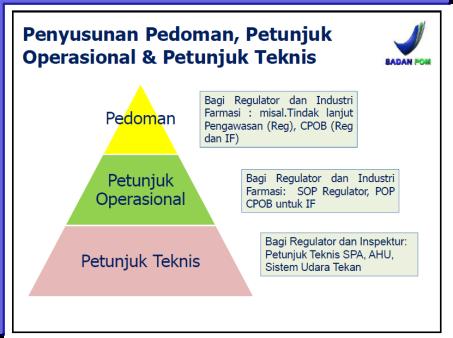 Hierarki CPOB