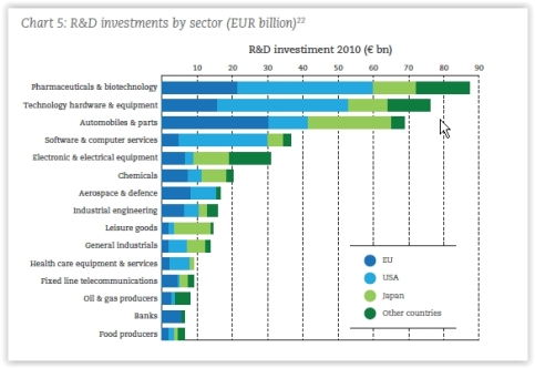 R&D Spend Investment